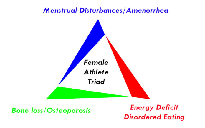 Female Athlete Triad